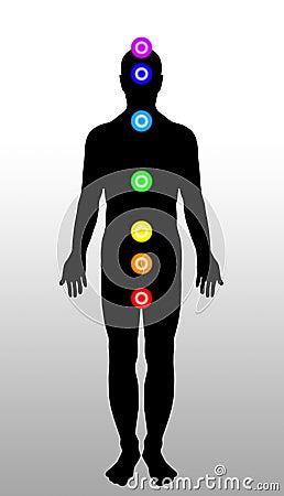 Chakras van het lichaam