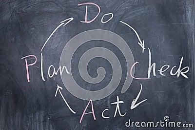 Chalkboard writing - PDCA