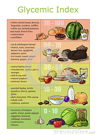 Free Chart Infographics Glycemic Index Foods Stock Photos - 53553633