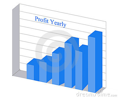Chart of profit growth
