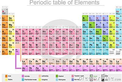 Chimica di tavola periodica degli elementi illustrazione - Tavola periodica in inglese ...
