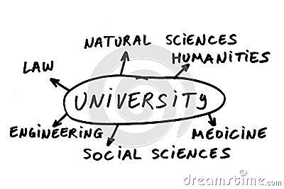 Choice of study
