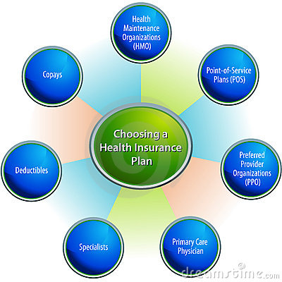 Choosing A Health Insurance Plan Chart