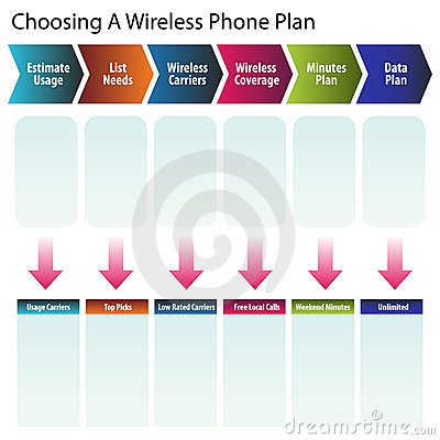 Choosing a Wireless Phone Plan