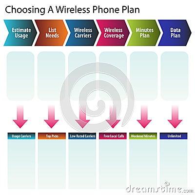 Choosing a Wireless Phone Plan