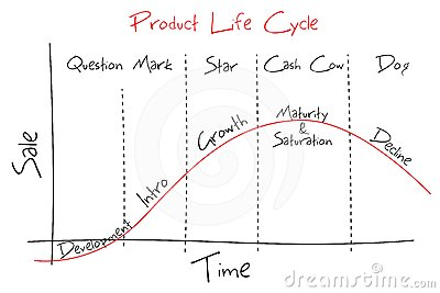 Ciclo vital de producto
