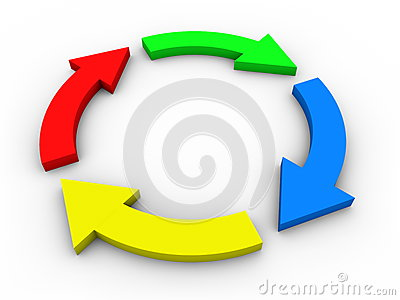 Circular flow diagram with arrows - colorful