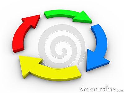 Circular flow diagram with arrows - colorful