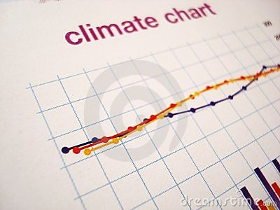 Climate changes chart