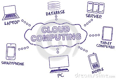 Cloud computing,