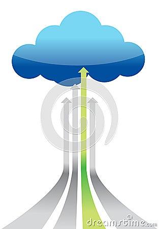 Cloud Computing best connection