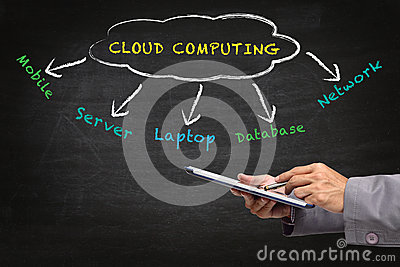 Cloud Computing diagram