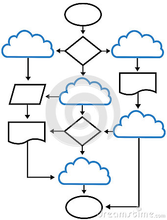 Cloud flowchart charts network solutions