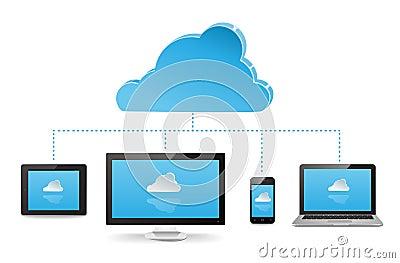 how to create a cloud server free