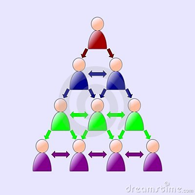 Collaboration Tree