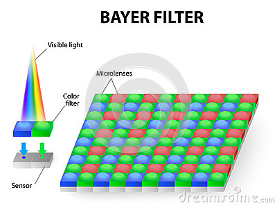 Color filter or Bayer filter