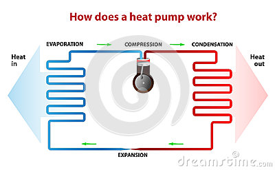 Come una pompa di calore funziona?