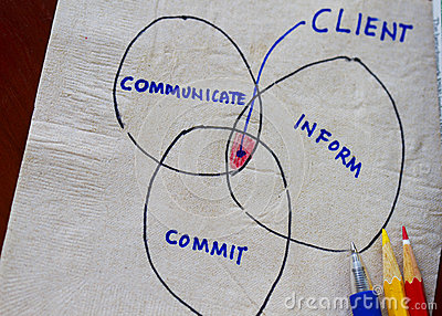Communicate,commit,inform and me