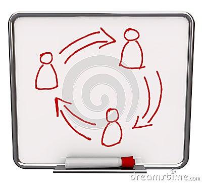 Communication Network - White Dry Erase Board