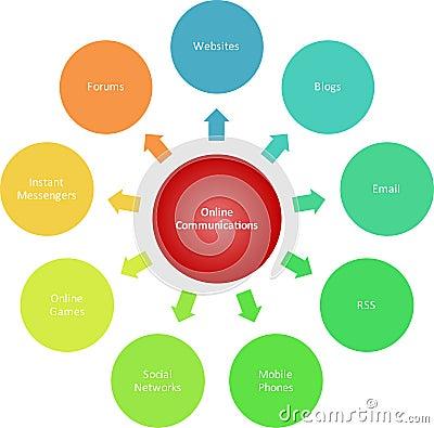 Free Communications Marketing Business Diagram Stock Photography - 13468892