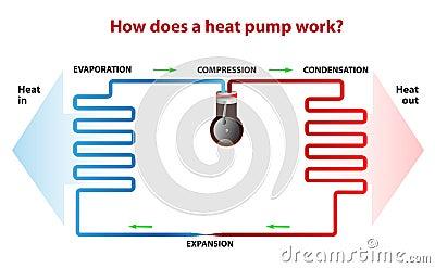 Como uma bomba de calor funciona?