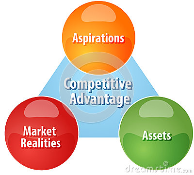 best buy managing for competitive advantage commerce essay Swot analysis: best buy company with a leaner operational structure that aims to support its e-commerce business, best buy is confident management remains.