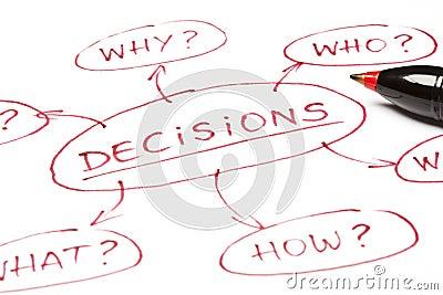 Concept de DÉCISIONS