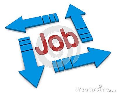 Concept of job