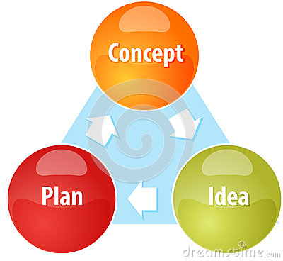 concept of the product cycle for business planning and budgeting essay Most alert and thoughtful senior marketing executives are by now familiar with the concept of the product life cycle even a handful of uniquely cosmopolitan and up-to-date corporate presidents.