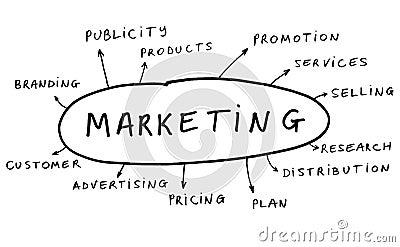 Concepto de la comercialización