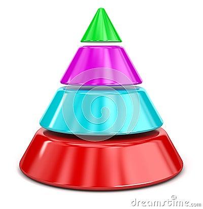 Cone Chart