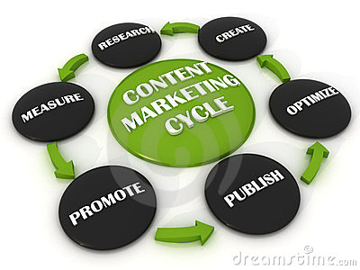Conect Marketing Cycle