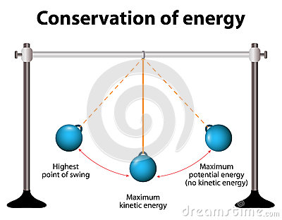Law of conservation of energy animation