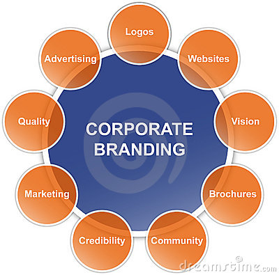 Corporate branding diagram