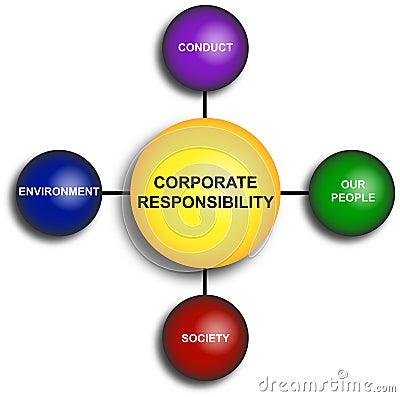 Corporate Responsibility Diagram