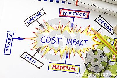 Cost impact