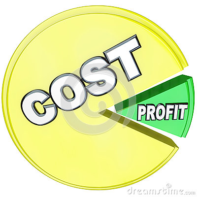 Costs Eating Profits Pie Chart