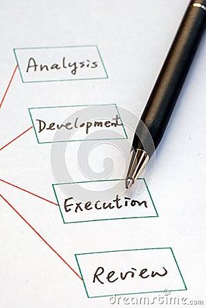 Create a list of business procedure