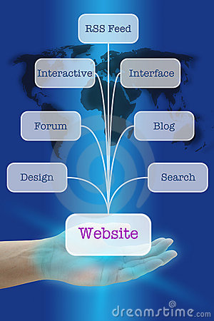 Create Popular Website