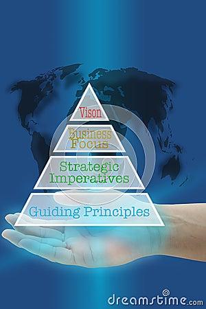 Creating shareholder values