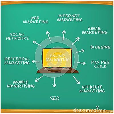 Creative online marketing