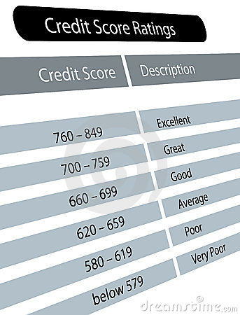 Credit score ratings