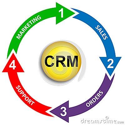 CRM business diagram