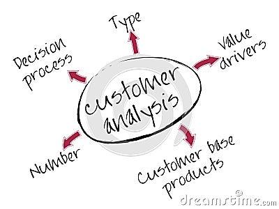 Customer analysis chart