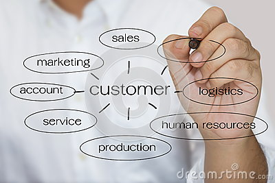 Customer keyword