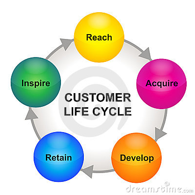 Customer life cycle scheme