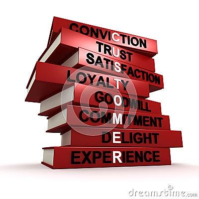 Customer traits