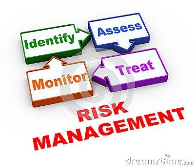 3d风险管理周期 库存照片