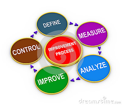 3d improvement process cycle