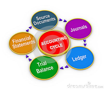 accounting cycle royalty free stock photos   image